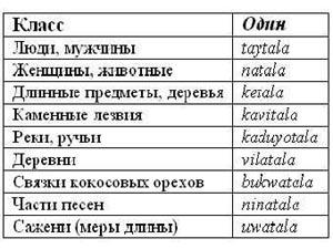 Пример классов числительных: язык киливила. Вид числительного один зависит от того, к какому классу относится считаемый объект. Фото с сайта Lenta.ru