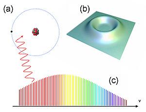 Предложен новый эксперимент для проверки квантовой теории. Фото: NIST