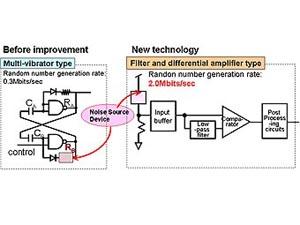 Схемы старого и нового физических генераторов псевдослучайных чисел. Фото с сайта toshiba.co.jp