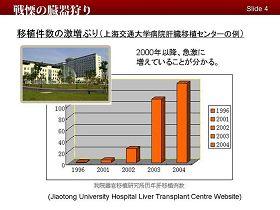 Главное управление Восточного центра трансплантологии в Шеньяне имеет филиалы в Шанхае и других местах. Их, так называемые достижения, с полной ясностью говорят о количестве проведенных операций по трансплантации.