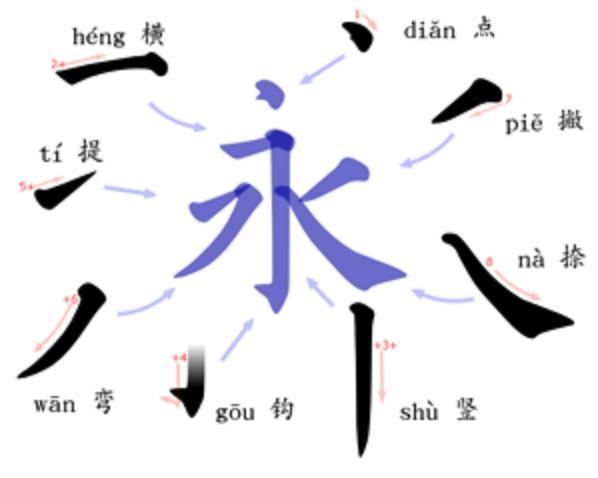 Иероглифы: «восемь правил иероглифа вечность»