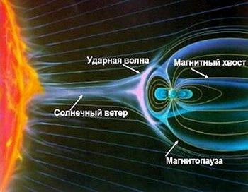 Действие магнитных бурь заставляет страдать от 10 до 15 % населения. Фото: planetarium-kharkov.org