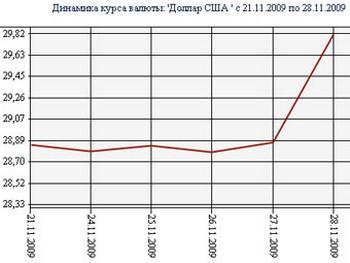 График динамики доллара за неделю с сайта ЦБ РФ