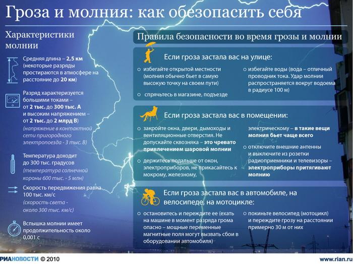 Гроза и молния: как обезопасить себя