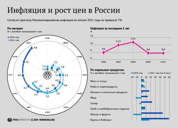 Инфляция и рост цен в России