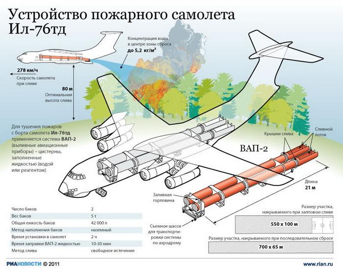 Устройство пожарного самолета Ил-76тд.