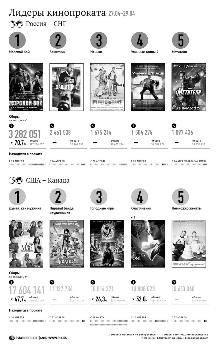 Лидеры кинопроката за 27-29 апреля