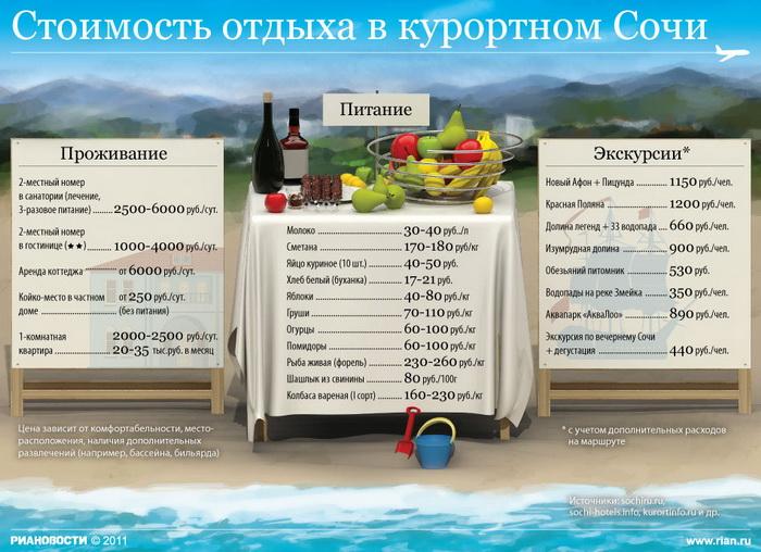 Стоимость отдыха в курортном Сочи