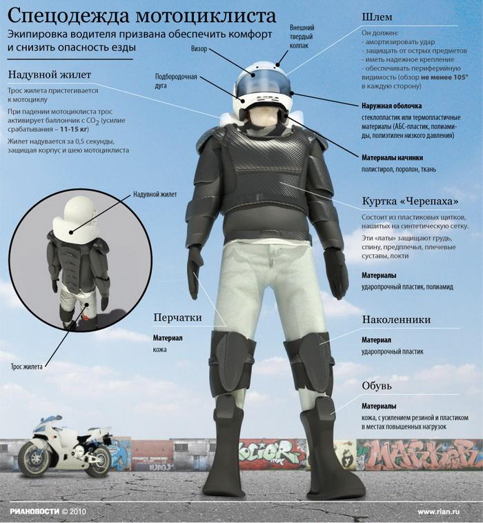 Спецодежда мотоциклиста