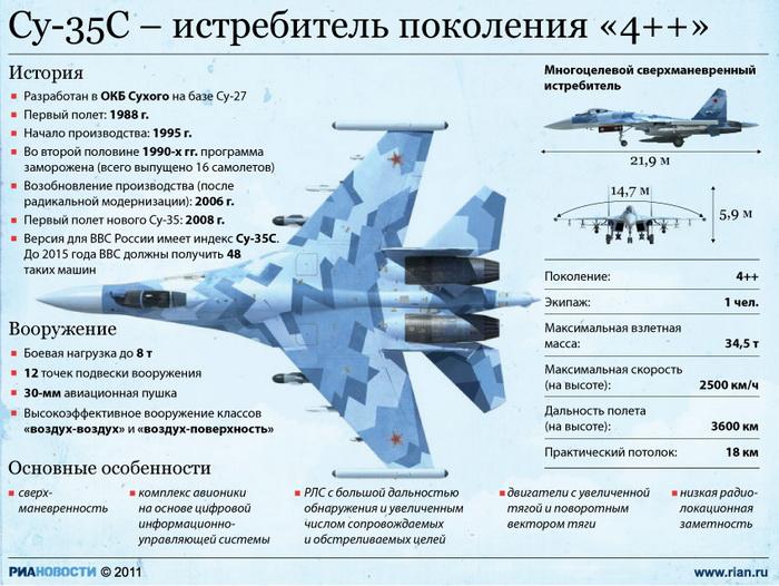 ценами ф-35 самолет есть ли конкуренты Саксонов