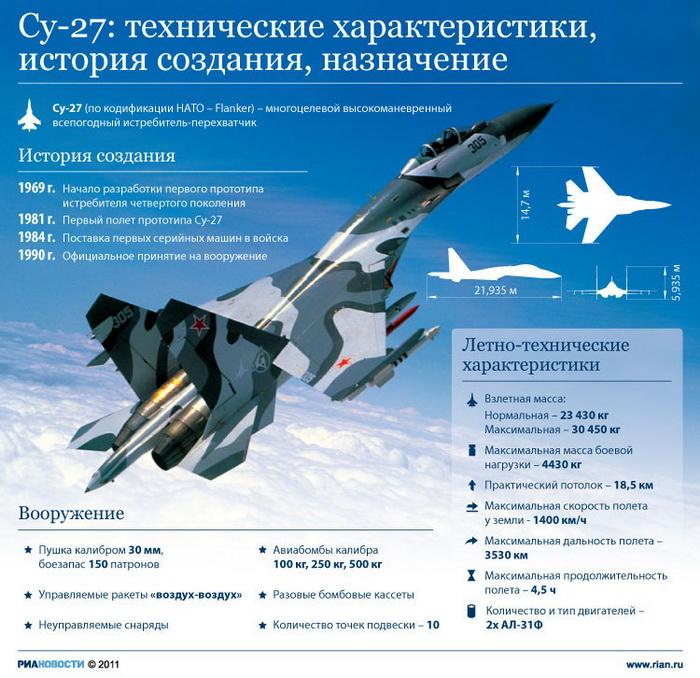 Су-27: технические характеристики, история создания, назначение
