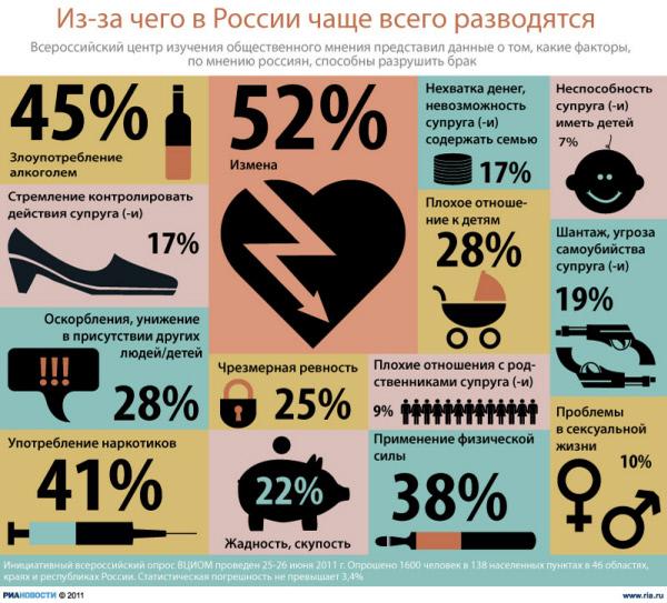 Из-за чего в России чаще всего разводятся