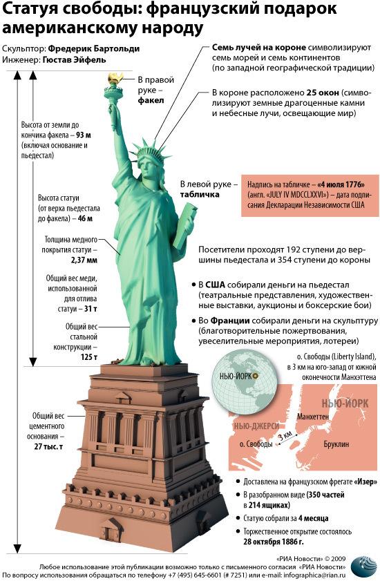 Статуя свободы: французский подарок американскому народу