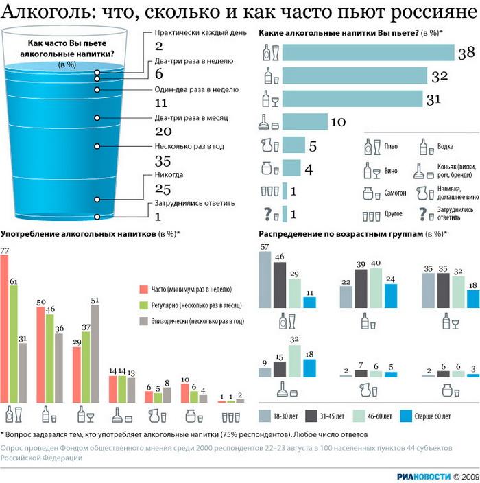 Алкоголь: что, сколько и как часто пьют россияне