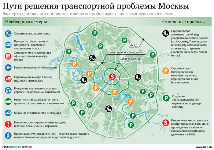 Пути решения транспортной проблемы Москвы