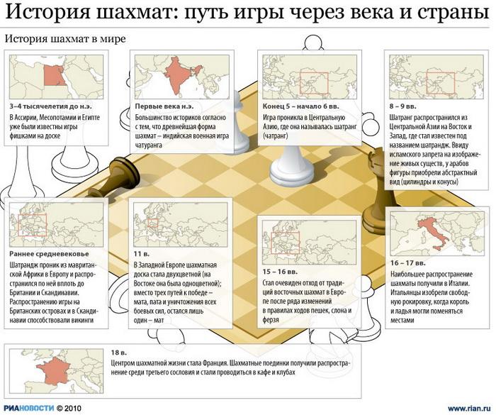 История шахмат: путь игры через века и страны