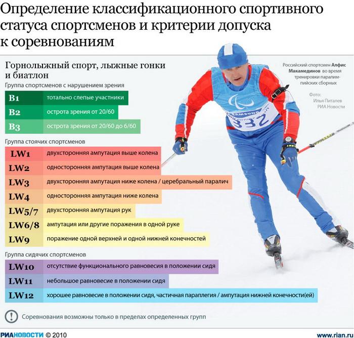 Определение классификационного спортивного статуса спортсменов и критерии допуска к соревнованиям