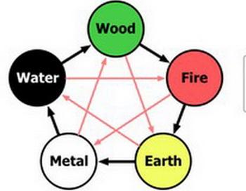 Пять элементов в китайской философии: металл, дерево, вода, огонь и земля.