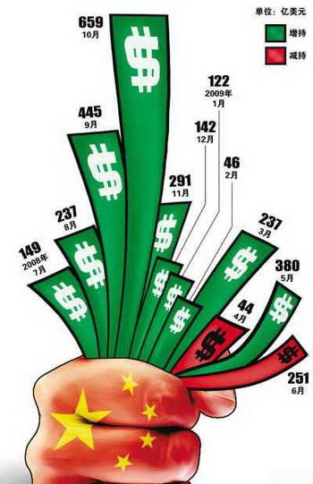 Китай владеет американскими облигациями в большем размере, чем предполагалось ранее. Фото: blog.eastmoney.com