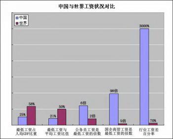 Сравнение зарплаты в Китае с мировой зарплатой. Синяя колонка - Китай; красная колонка - в мире. Параметры сравнения (слева направо): % минимального размера оплаты труда к ВВП на душу населения; % минимального размера оплаты труда к средней заработной плате; заработная плата государственных служащих, поделенная на минимальный размер оплаты труда; зарплата высших руководителей государственных предприятий, поделенная на минимальный размер оплаты труда; % межотраслевой разницы в оплате труда. (Фото предоставлено Лю Чжижуном ).