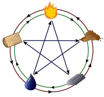 Китайский календарь: схема взаимосвязи пять стихий (металл, дерево, вода, огонь, земля). Источник: Википедия