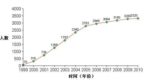 График числа погибших в результате репрессий в КНР последователей Фалуньгун. Снизу год, слева количество человек. Время смерти 77 человек неизвестно.