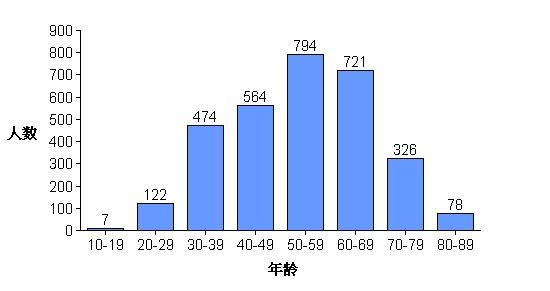 График возрастной категории погибших. Снизу возраст, слева количество человек. Возраст 296 человек не известен.