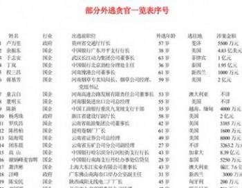 Список и личные данные должностных лиц, которые сбежали за границу с присвоенными деньгами. 12 июля редакция «Великой Эпохи» получила данные об обширной коррупции в коммунистической партии Китая. Фото: Великая Эпоха (The Epoch Times)