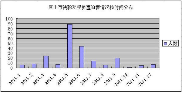 Количество арестованных сторонников Фалуньгун в городе Таньшань в каждом месяце