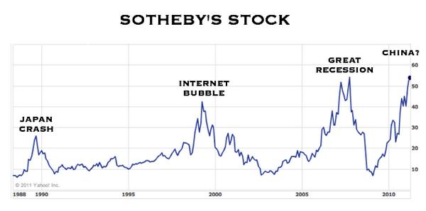 """Акция Sotheby's. Индикатор будущего """"мыльного пузыря""""? Обратите внимание: период графика до конца 2010года."""