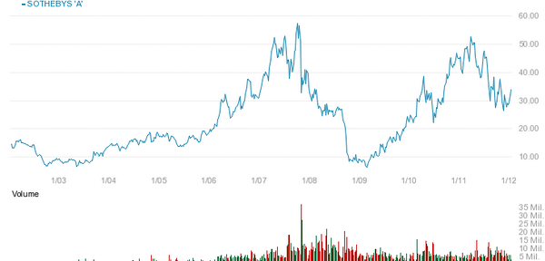 График акции Sotheby's до 2012 года