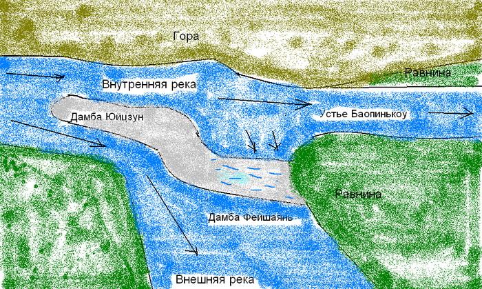 Схема водораздельной дамбы Дуцянъянь. Схему составила Ольга Судникович/Великая Эпоха