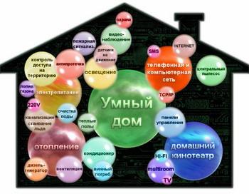 Фото: С сайта domtek.ru