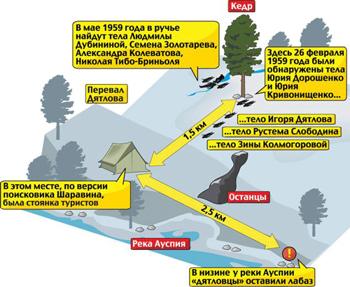 Схема расположения девяти погибших туристов из группы Дятлова. Фото: nashural.ru