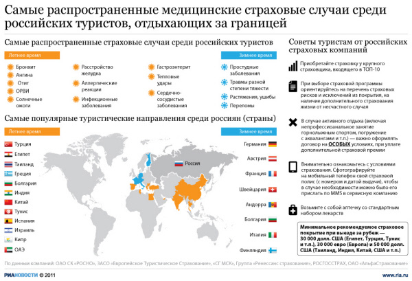 [17:52:18] Юля_Москва: Самые распространенные медицинские страховые случаи среди российских туристов, отдыхающих за границей.