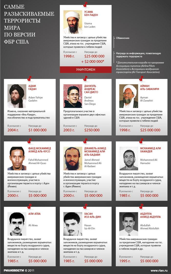 Самые разыскиваемые террористы мира по версии ФБР США