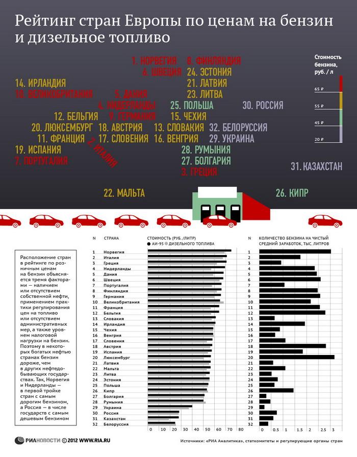 Рейтинг стран Европы по ценам на бензин и дизельное топливо