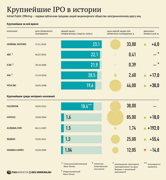 Крупнейшие IPO в истории