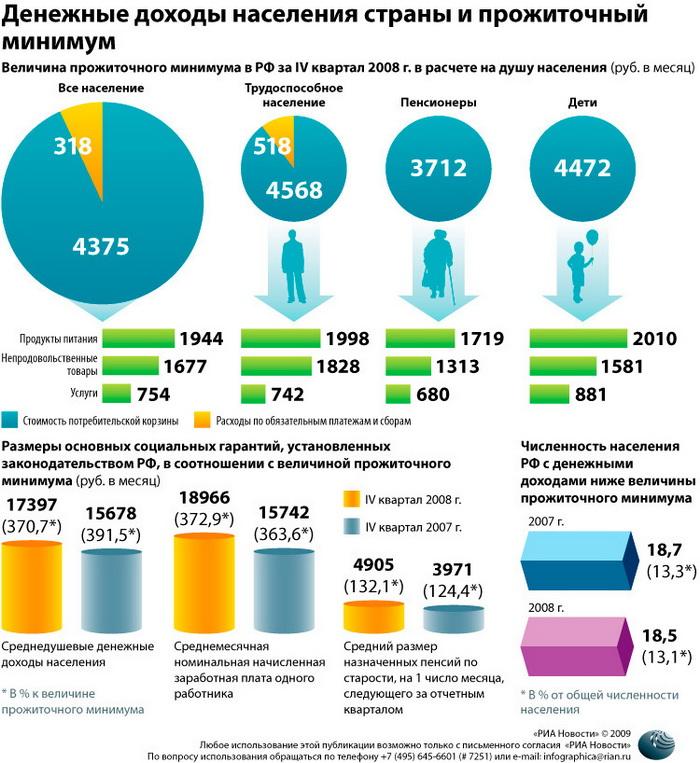 Денежные доходы населения страны и прожиточный минимум