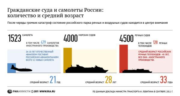 Гражданские суда и самолеты России: количество и средний возраст