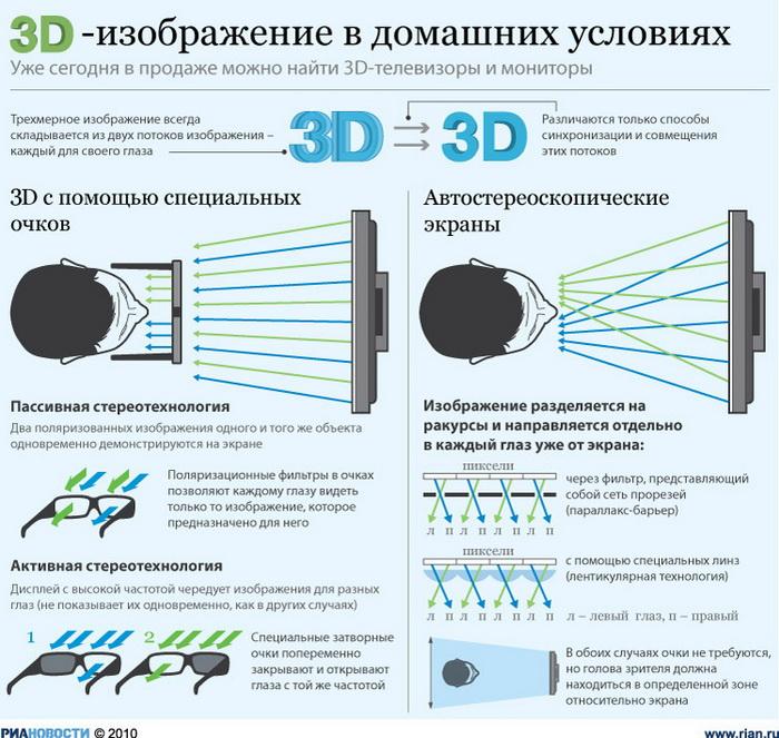 3D-изображение в домашних условиях
