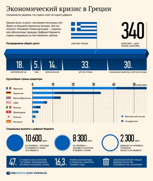 Экономический кризис в Греции