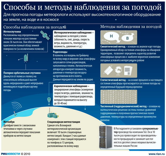 Способы и методы наблюдения за погодой