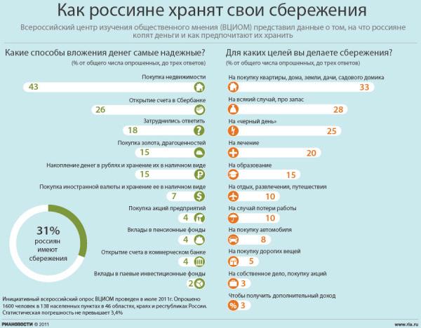 Как россияне хранят свои сбережения
