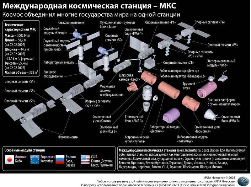 Международная космическая станция – МКС