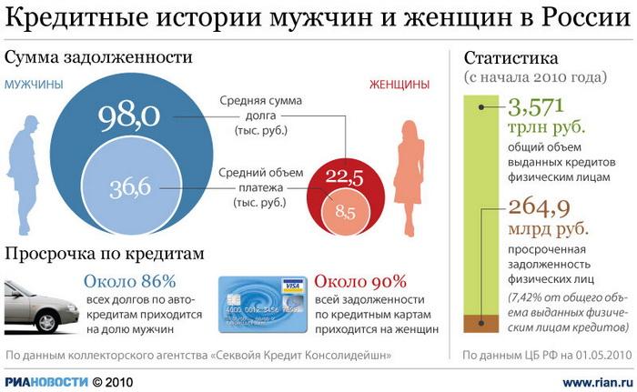 Кредитные истории мужчин и женщин в России