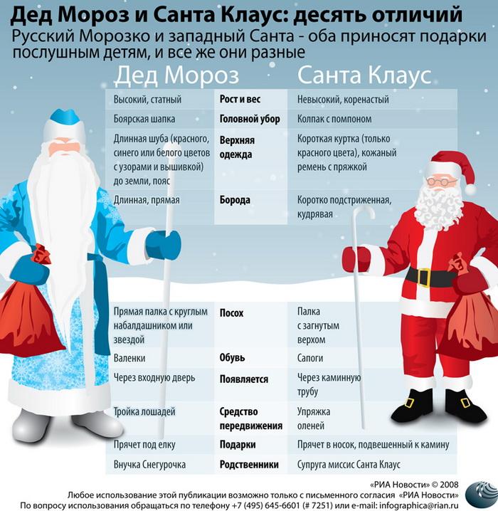 Дед Мороз и Санта Клаус: десять отличий