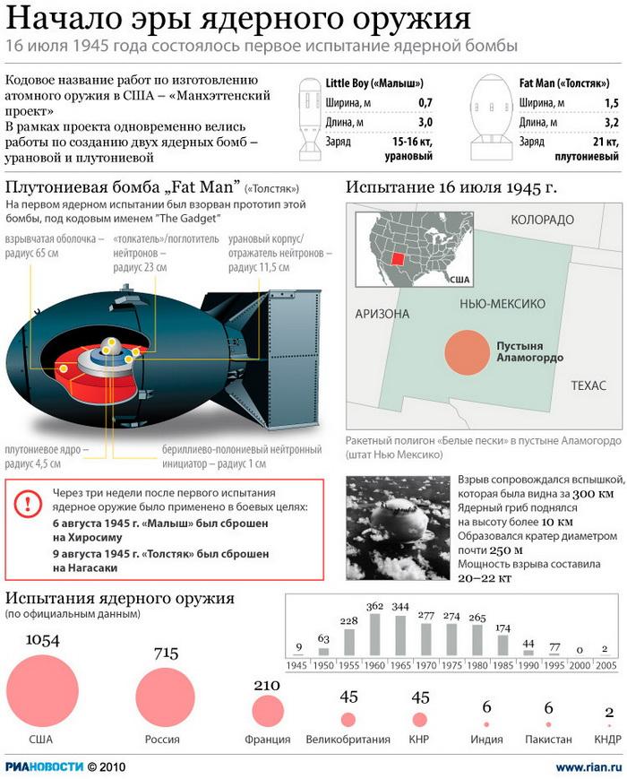 Начало эры ядерного оружия
