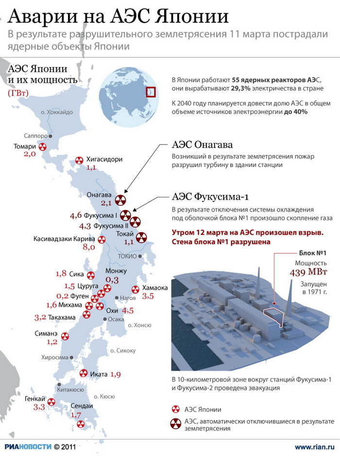 Аварии на АЭС Японии