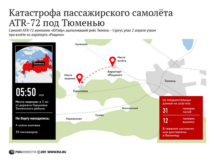 Катастрофа пассажирского самолёта ATR-72 под Тюменью